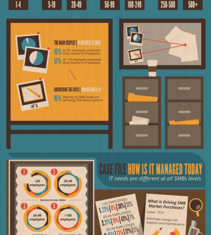 Photo of Time To Ditch That Rotary Phone [Infographic]