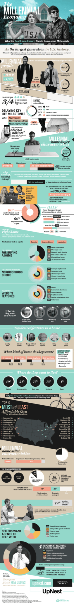 Millennial_Infographic_By_UpNest_FINAL