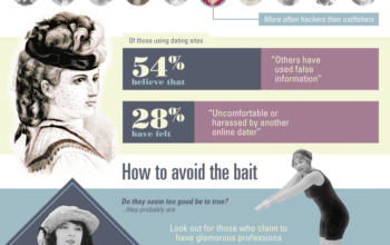 Photo of Have You Ever Been Catfished? [Infographic]