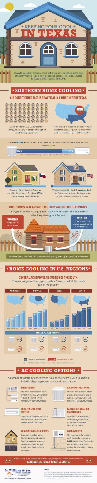 HVAC infographic