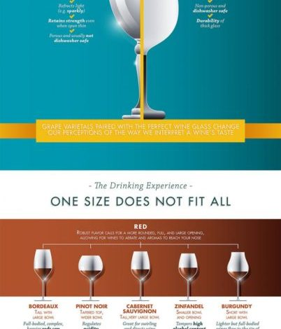 Photo of Pairing Wine Glasses With Wine Varietals
