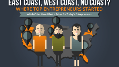 Photo of Entrepreneurs Are From Everywhere [Infographic]