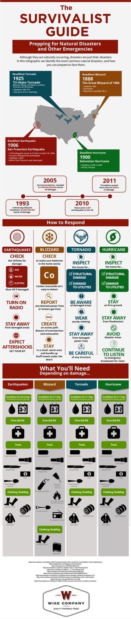 Survivalist Tornado Guide