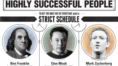 Photo of What You Can Learn From Highly Successful People [Infographic]