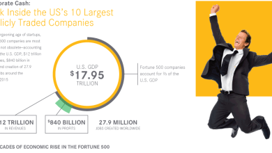 Photo of Cash Management For Fortune 10 Companies [Infographic]