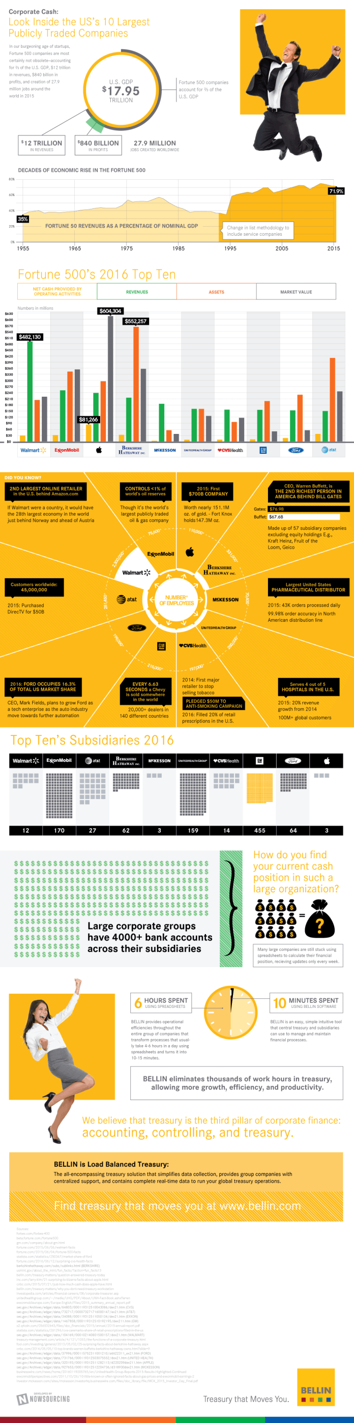 Cash Management For Fortune 10 Companies [Infographic] 1