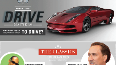 Photo of Does Your Car Reveal Your Personality? [Infographic]