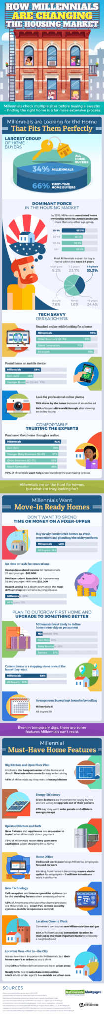 What Millennials Want (In A New Home) [Infographic] 1
