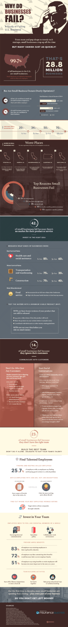 Why Do Businesses Fail And What Can You Do About It? [Infographic] 1