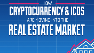 Photo of Real Estate Backed ICOs Are The Future Of Investment