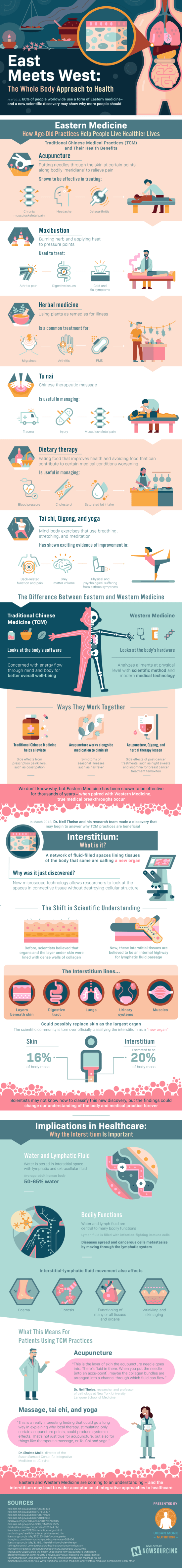 The Interstitium: Eastern Meets Western Medicine? [Infographic] 1