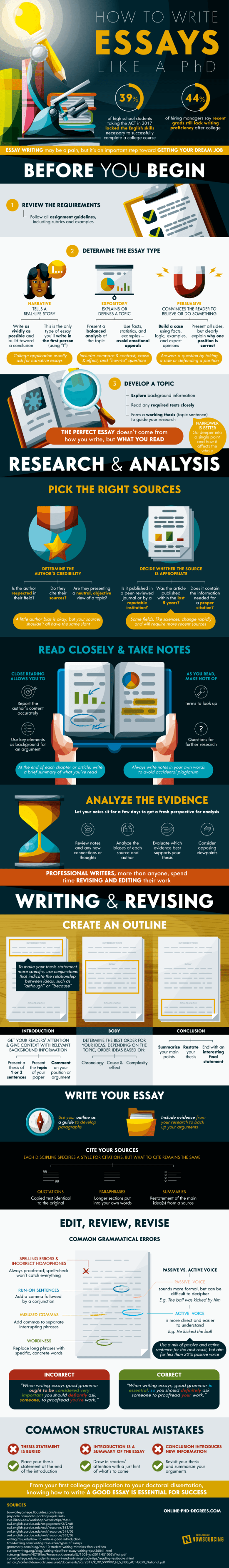 How To Write An Essay [Infographic] 1