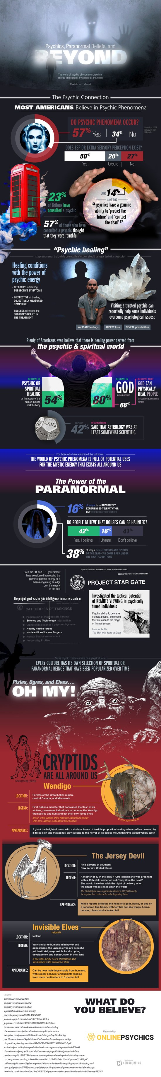 Face The Strange [Infographic] 1