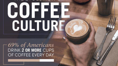 Photo of The Evolution Of Coffee In Culture