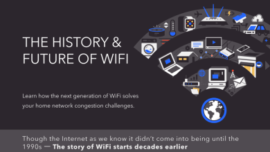 Photo of WiFi6 Is Coming! Is Your Network Ready?