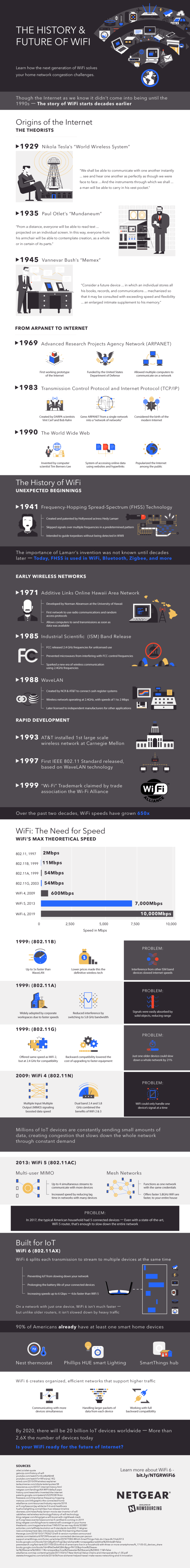 WiFi6 Is Coming! Is Your Network Ready? 1