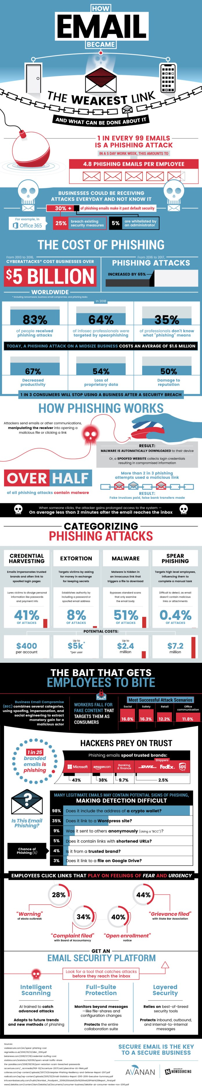 How Email Phishing Got Out Of Hand 1