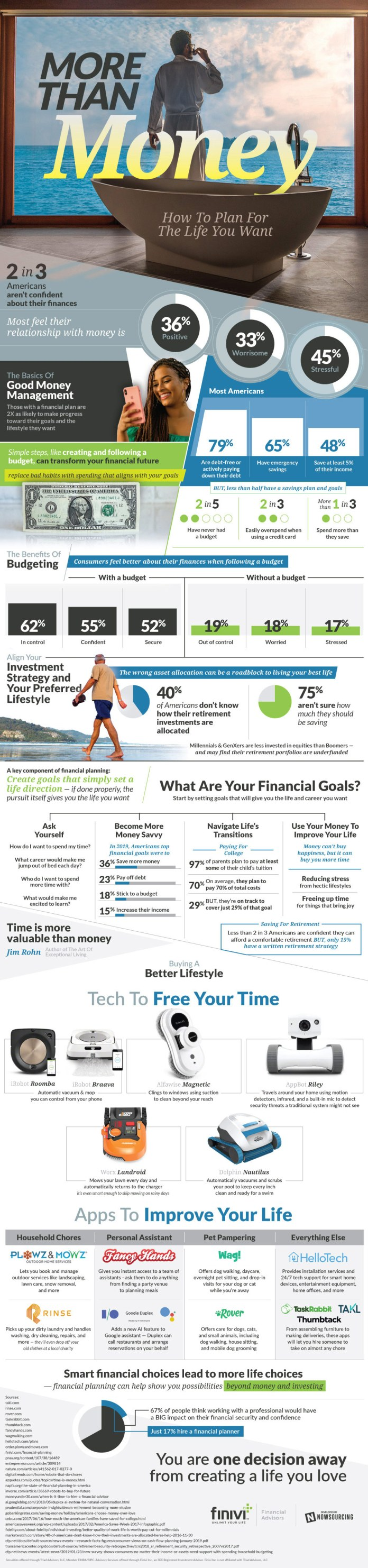 Financial Planning: How To Live Your Best Life 1