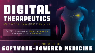 Photo of The Future Of Digital Therapeutics