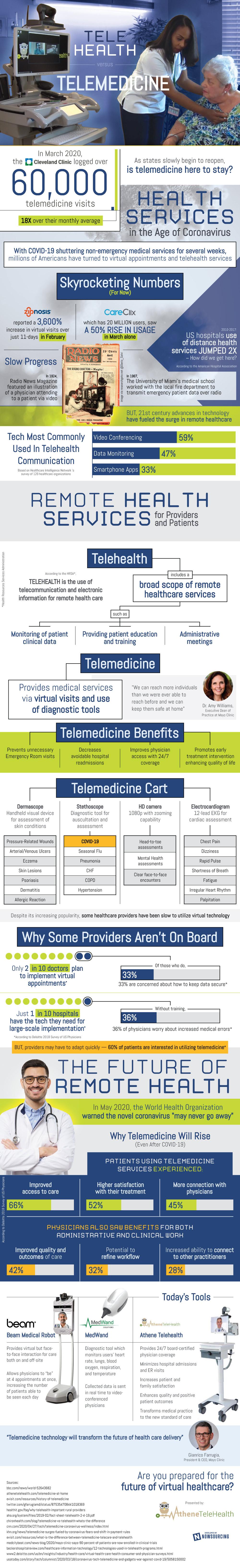 The Rising Popularity Of Telemedicine 2