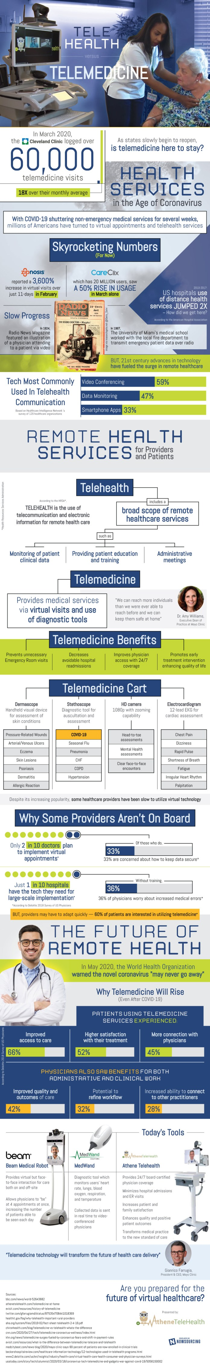 The Rising Popularity Of Telemedicine 1