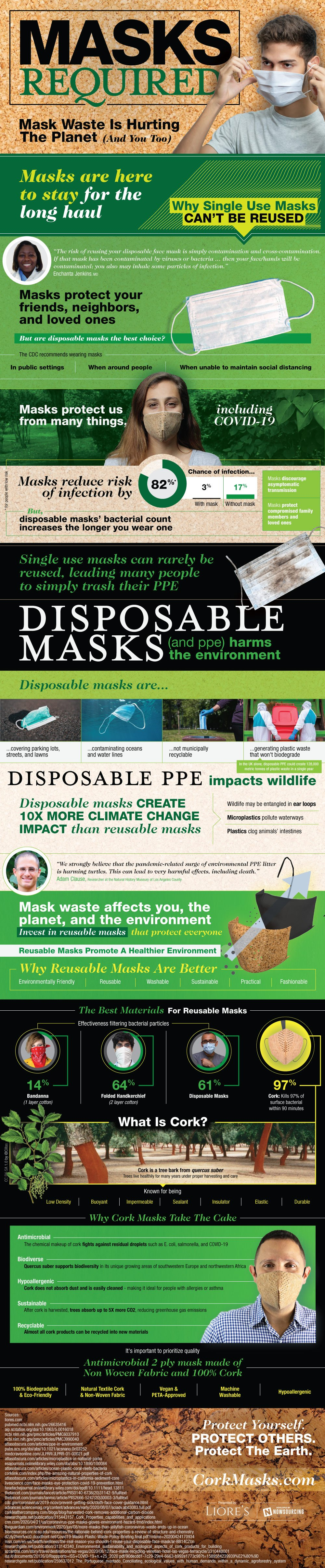 Sustainability In Face Masks [Infographic] 2