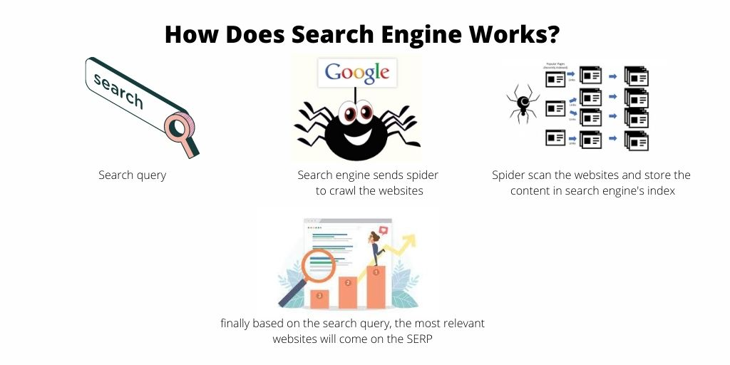 how does search engine works