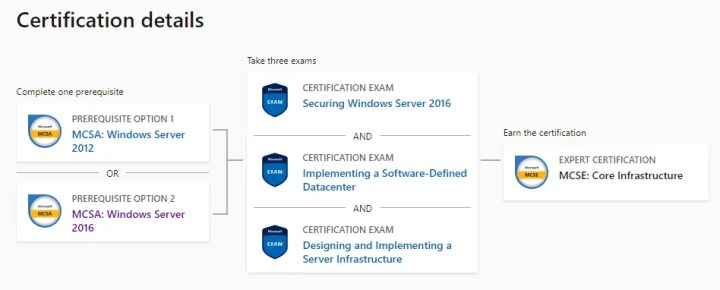 Microsoft Certified Solutions Expert (MCSE) Core Infrastructure Top 5 Microsoft Certification Courses