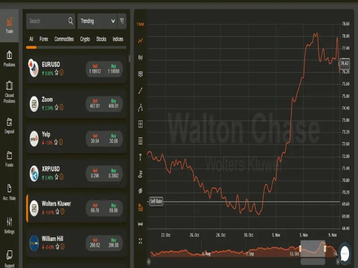 WaltonChase Reviews - How Is This Broker Better 2