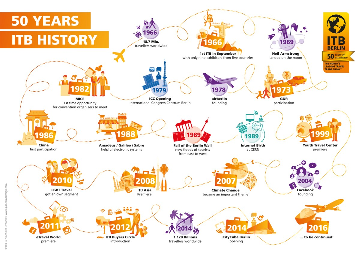 Infografis Sejarah ITB Berlin.