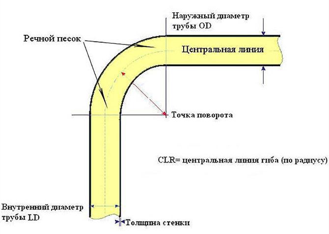 skema lipatan yang betul