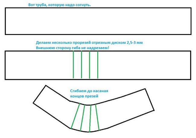 corak lenturan