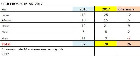 Cruceros 2016 - 2017
