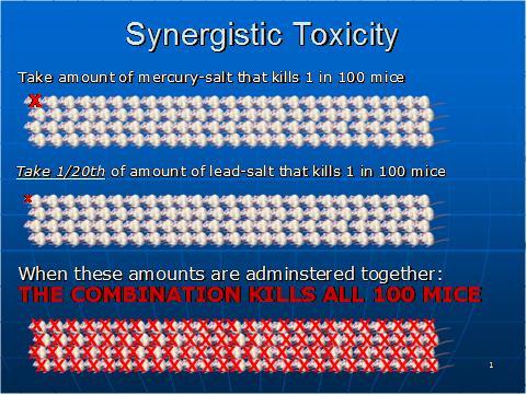 Toxicidade sinérgica