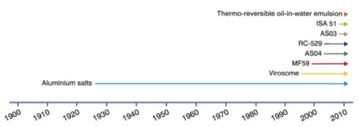 adjuvantes adicionados por ano [140].