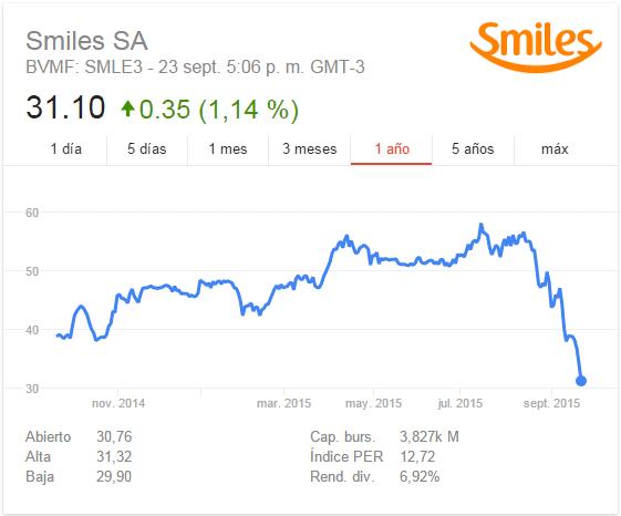 Smiles_Caida_Valor_Acciones_2015.09