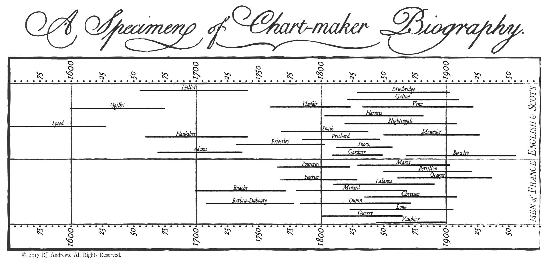 chart maker biography info we trust
