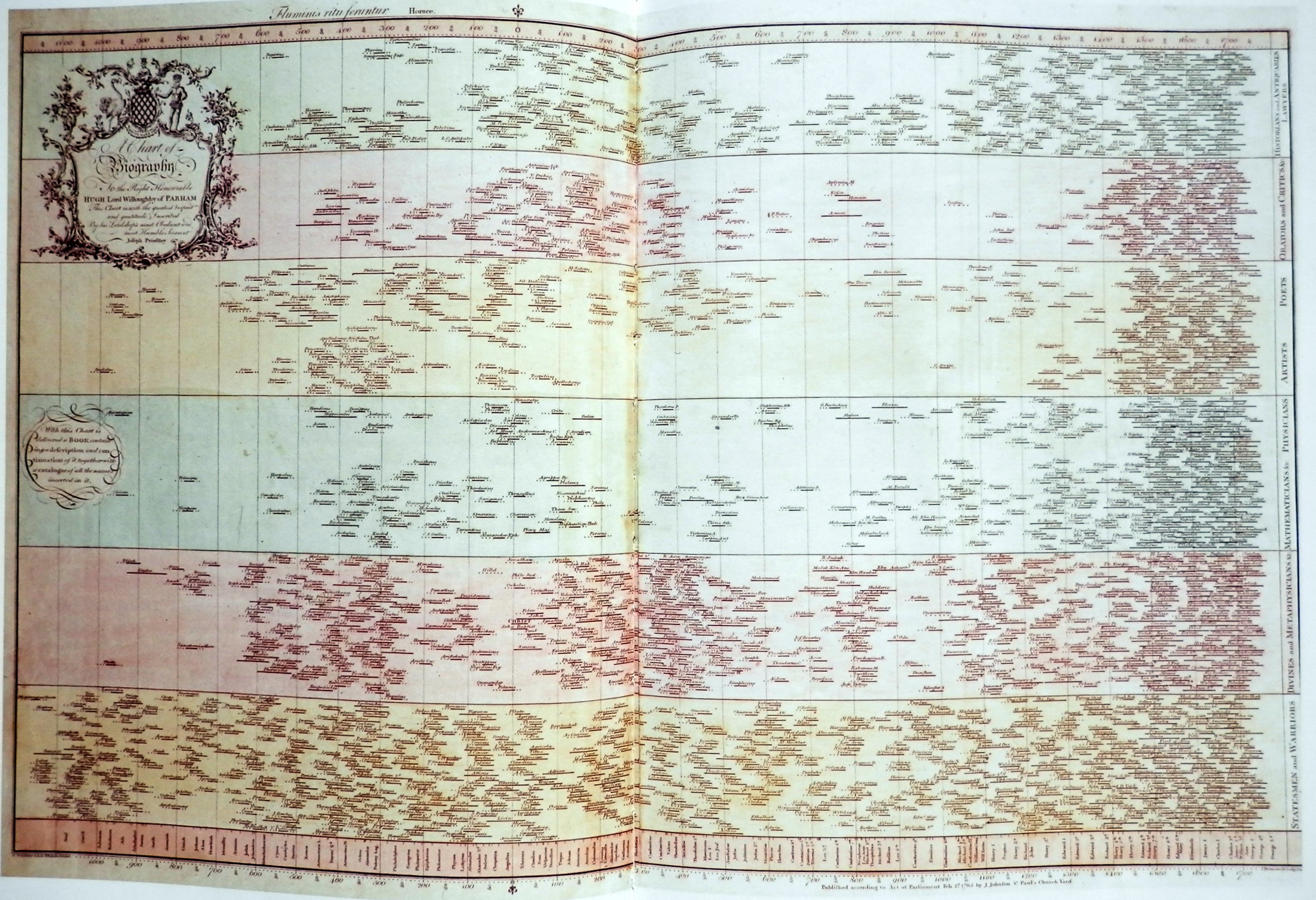 Joseph Priestley, A Chart of Biography (1765)