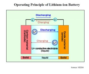 operating principles of lithium ion battery