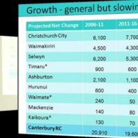 Demography of Canterbury Region by Prof. Natalie Jackson (Video 3)