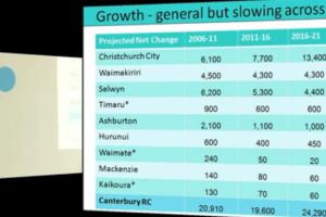 Demography Details of Canterbury Region by Professor Natalie Jackson (Video 3)