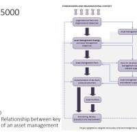 ISO 55000 - Relationship Between Key Elements of an Asset Management System