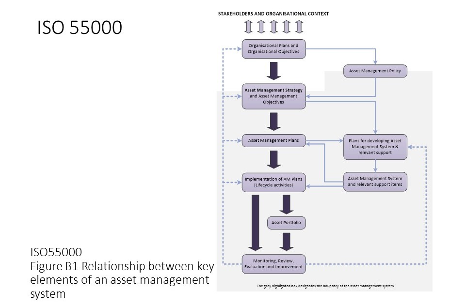 iso 55000 asset management plan