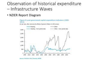 infrastructure asset management