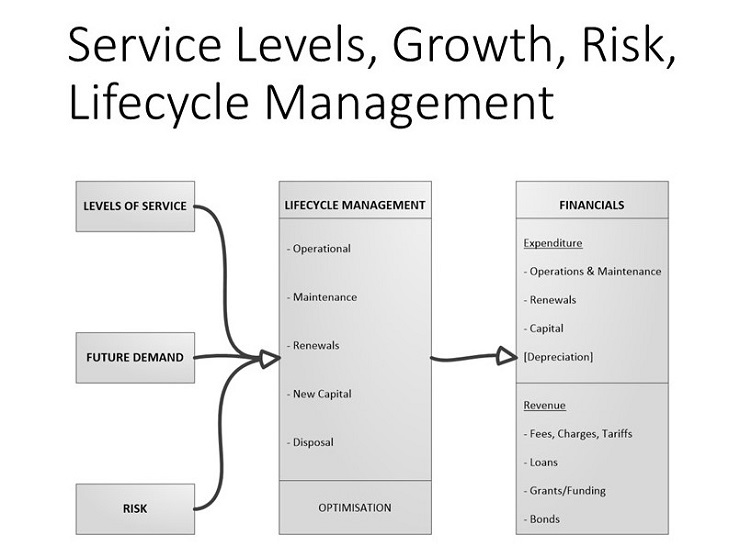 infrastructure asset management inframanage.com