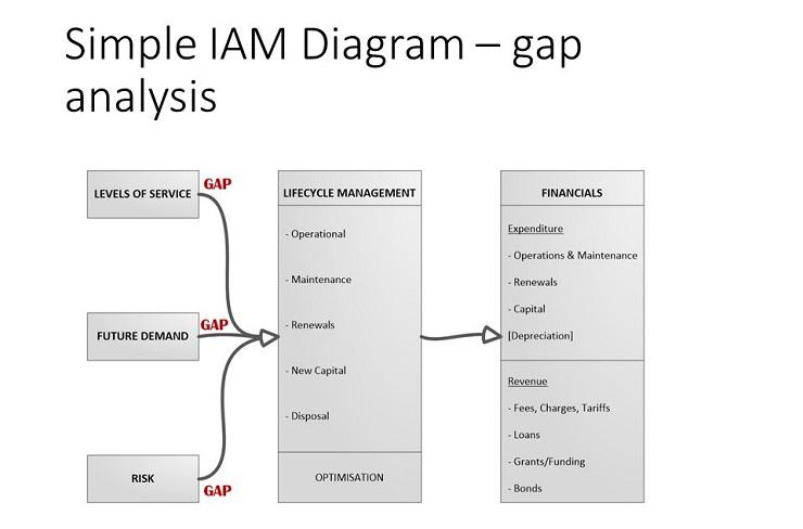 infrastructure asset management plan