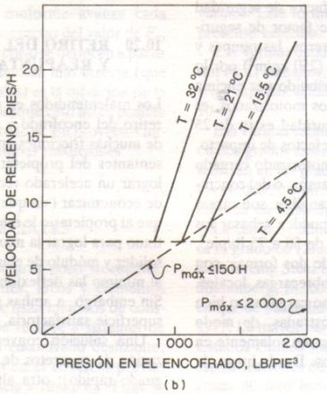 Presiones en el Encofrado Vertical