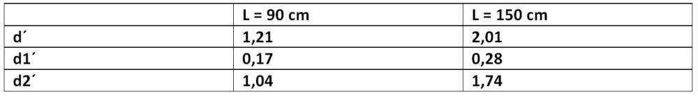 Cálculo de la distancia mínima entre placas solares (6/6)