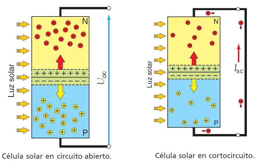 Influencia de la irradiación y temperatura sobre una placa fotovoltaica (1/6)