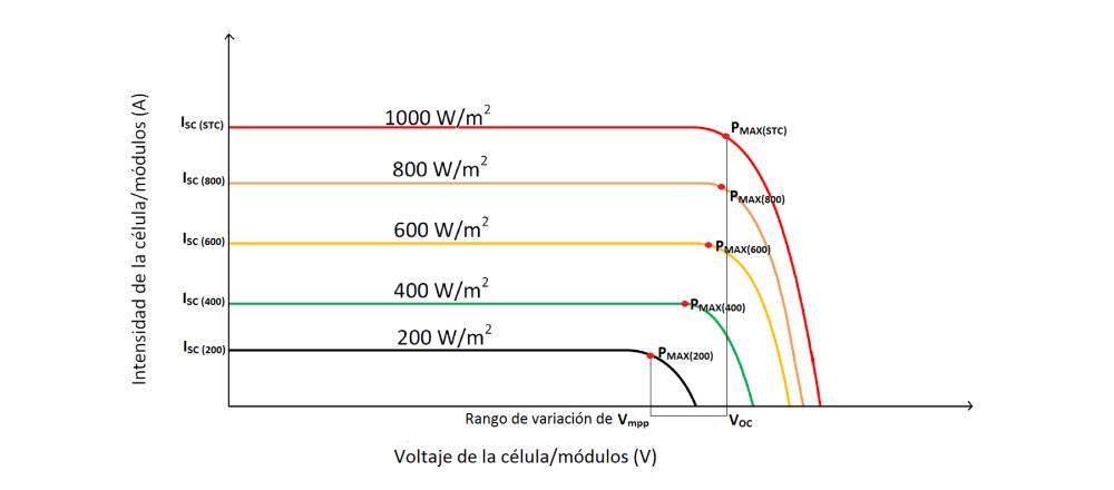 Influencia de la irradiación y temperatura sobre una placa fotovoltaica (3/6)